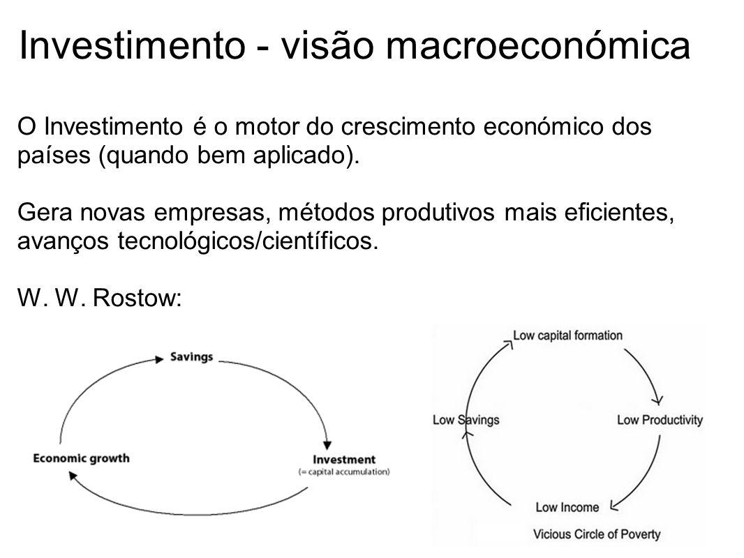 Investimento - visão macroeconómica