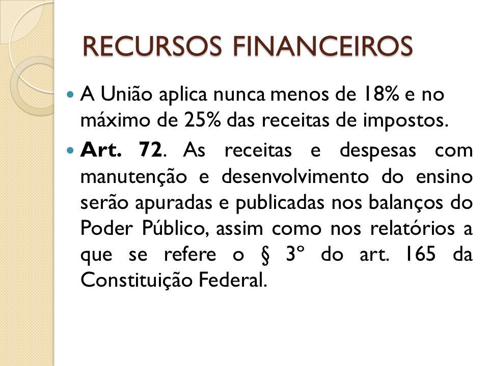 RECURSOS FINANCEIROS A União aplica nunca menos de 18% e no máximo de 25% das receitas de impostos.
