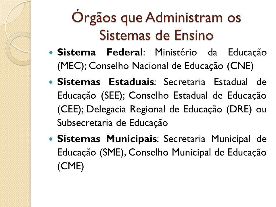 Órgãos que Administram os Sistemas de Ensino