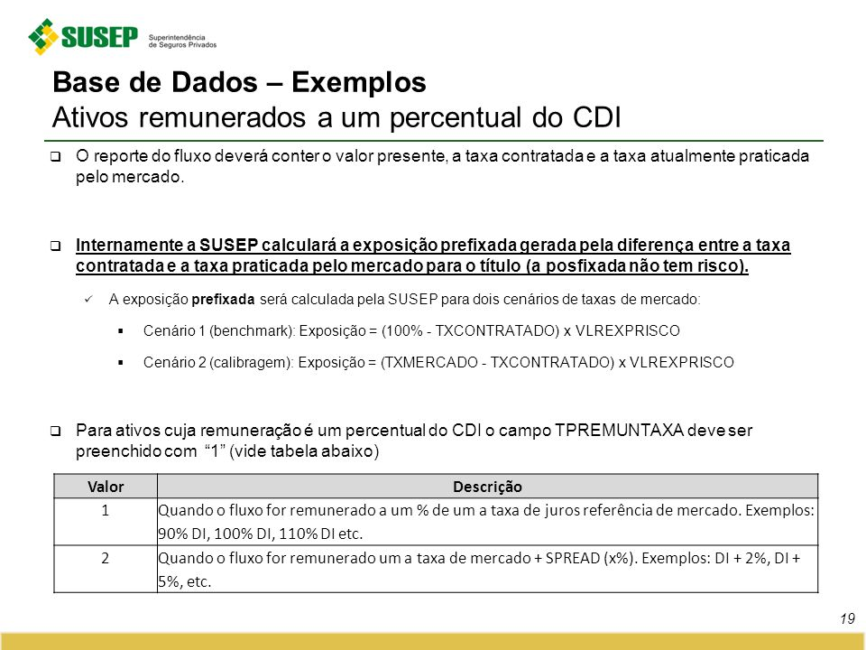 Base de Dados – Exemplos Ativos remunerados a um percentual do CDI