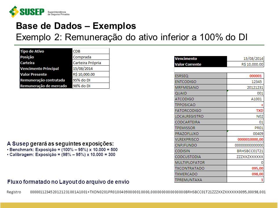 Base de Dados – Exemplos Exemplo 2: Remuneração do ativo inferior a 100% do DI