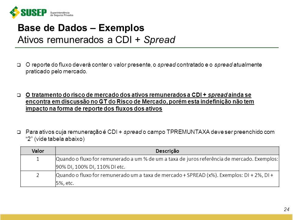 Base de Dados – Exemplos Ativos remunerados a CDI + Spread