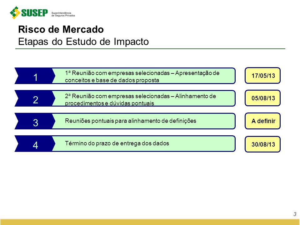 Risco de Mercado Etapas do Estudo de Impacto