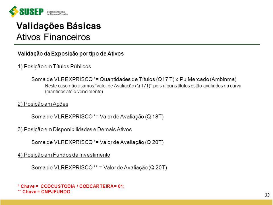 Validações Básicas Ativos Financeiros