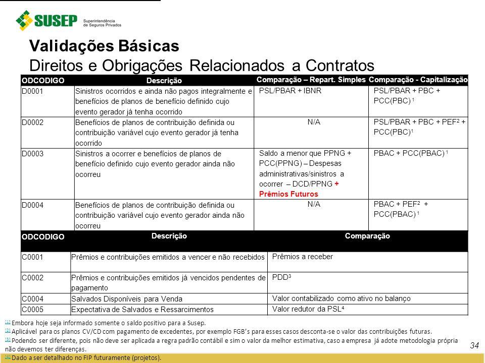 Validações Básicas Direitos e Obrigações Relacionados a Contratos