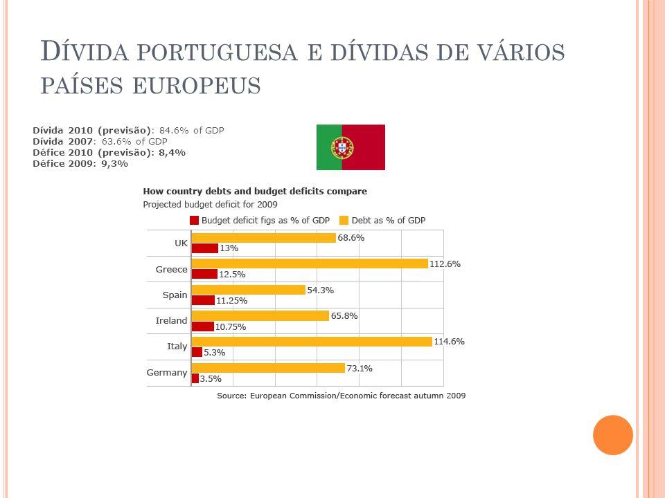 Dívida portuguesa e dívidas de vários países europeus