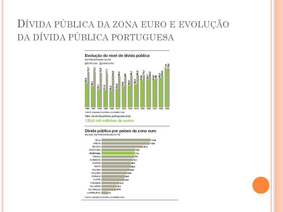 Dívida pública da zona euro e evolução da dívida pública portuguesa