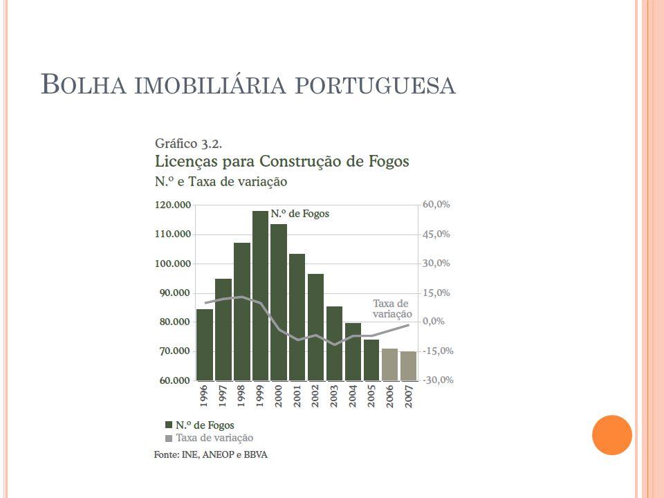 Bolha imobiliária portuguesa