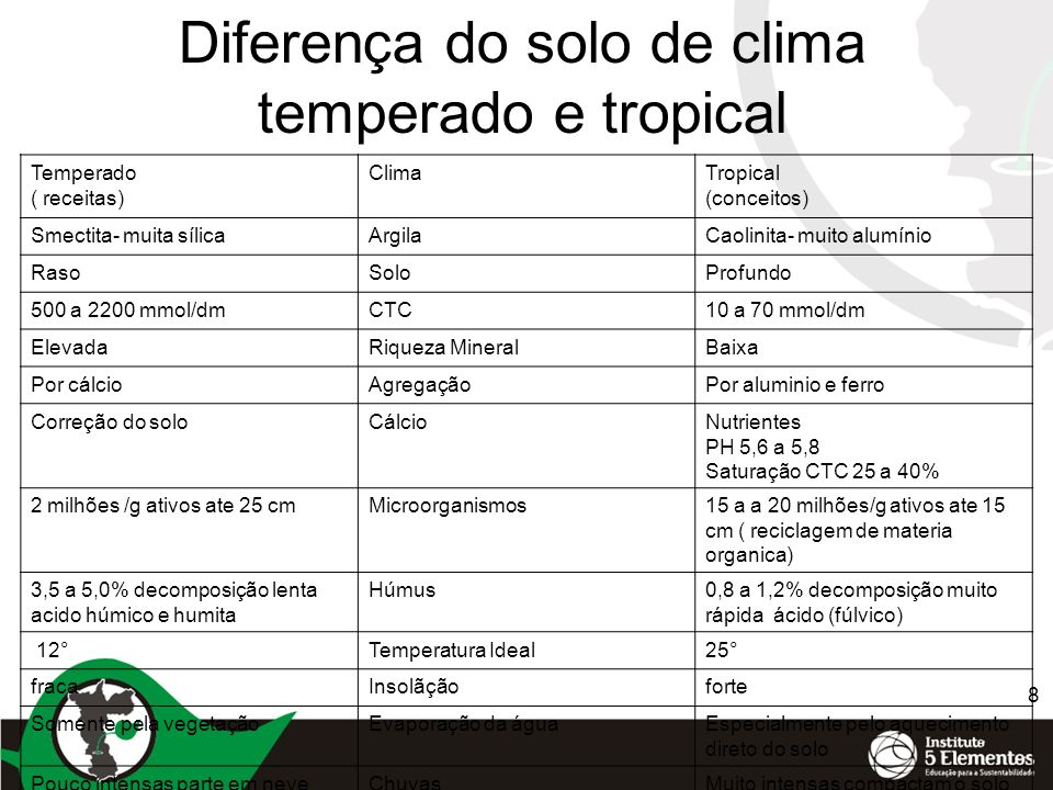 Diferença do solo de clima temperado e tropical