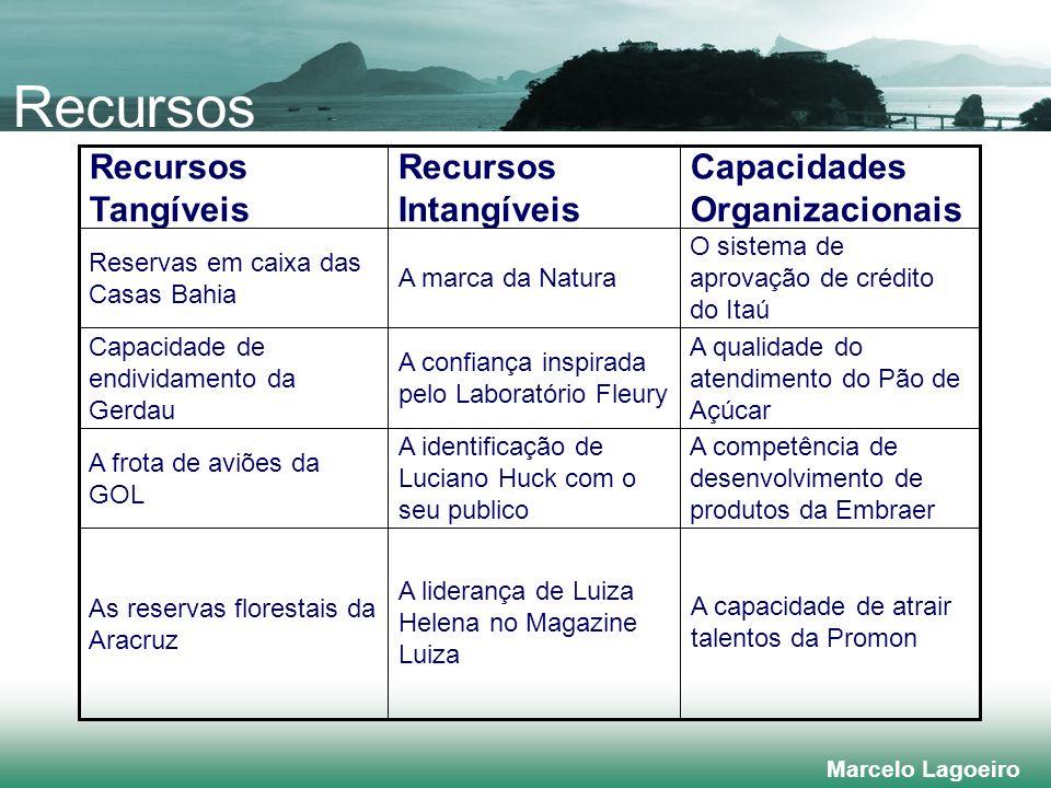 Recursos Capacidades Organizacionais Recursos Intangíveis