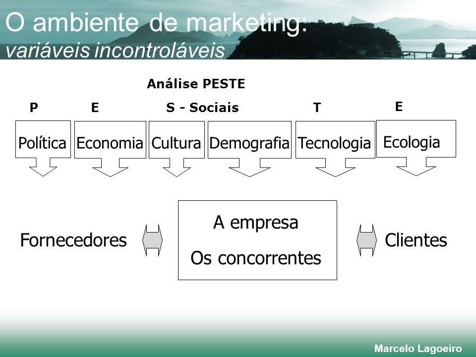 O ambiente de marketing: variáveis incontroláveis
