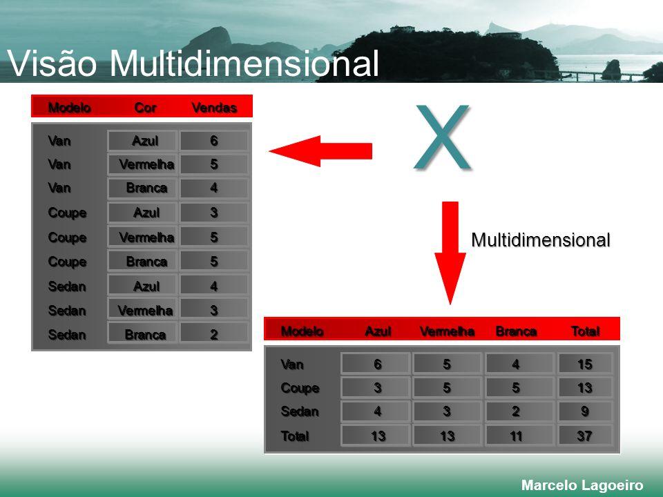 Visão Multidimensional