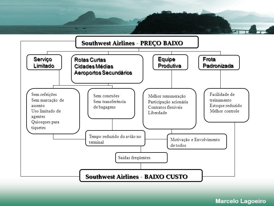 Southwest Airlines - PREÇO BAIXO