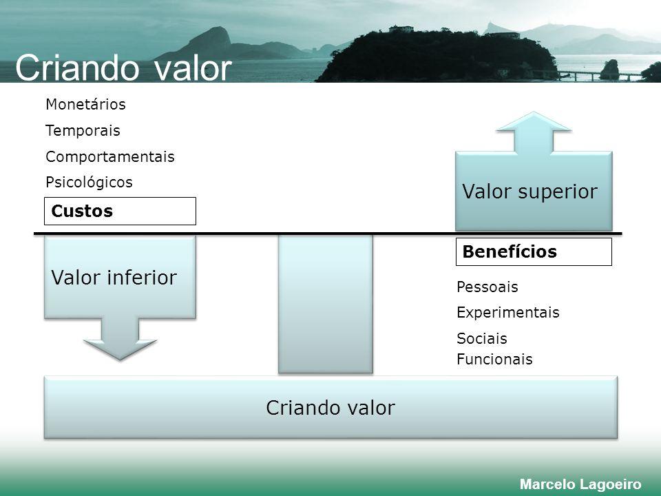 Criando valor Valor superior Valor inferior Criando valor Custos