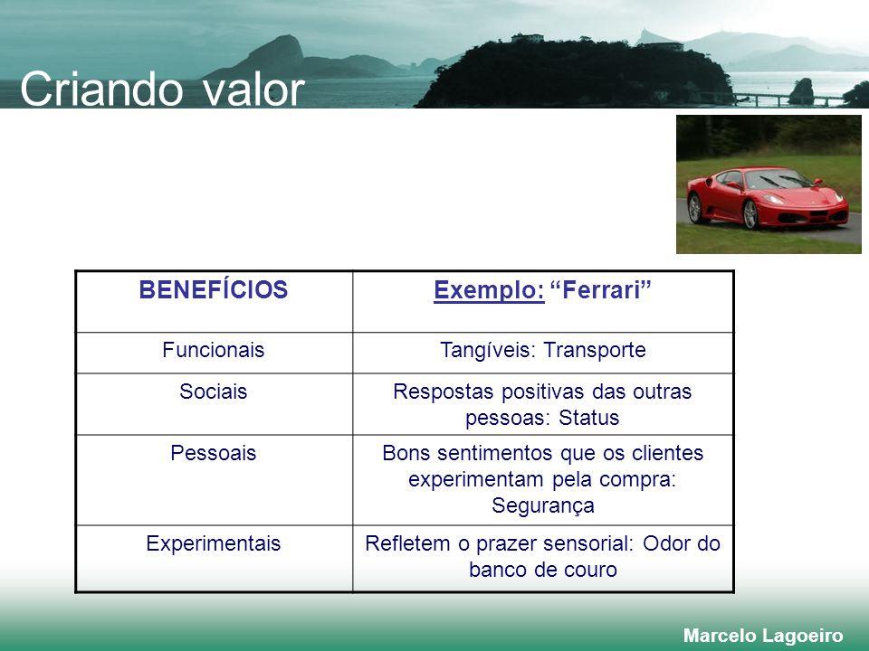 Criando valor BENEFÍCIOS Exemplo: Ferrari Funcionais