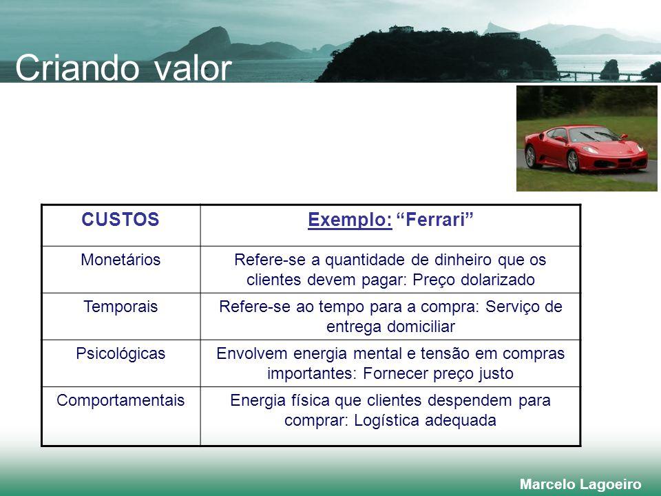 Criando valor CUSTOS Exemplo: Ferrari Monetários
