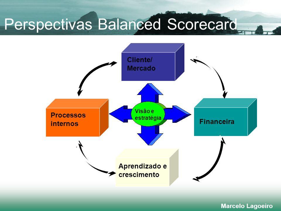 Perspectivas Balanced Scorecard