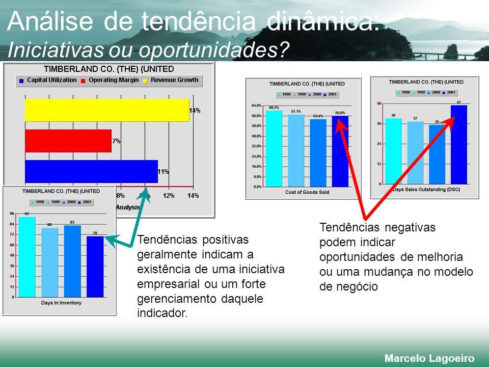 Análise de tendência dinâmica: Iniciativas ou oportunidades