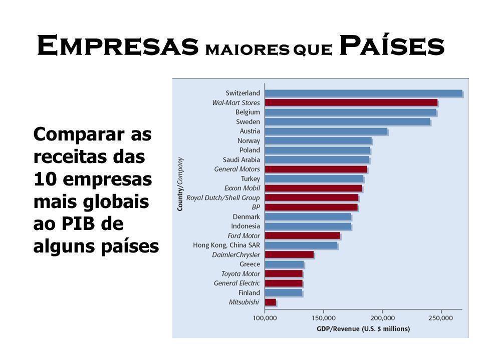 Empresas maiores que Países