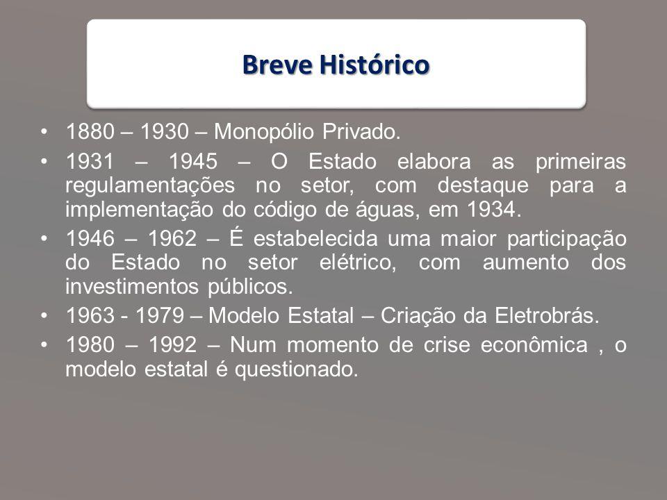 Breve Histórico 1880 – 1930 – Monopólio Privado.