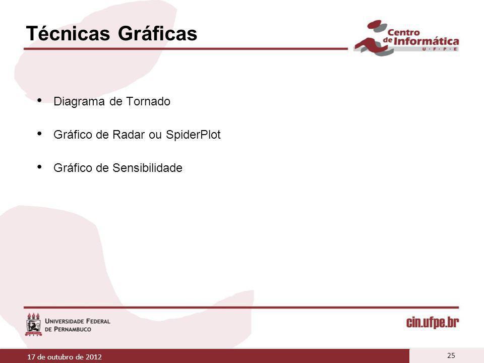 Técnicas Gráficas Diagrama de Tornado Gráfico de Radar ou SpiderPlot