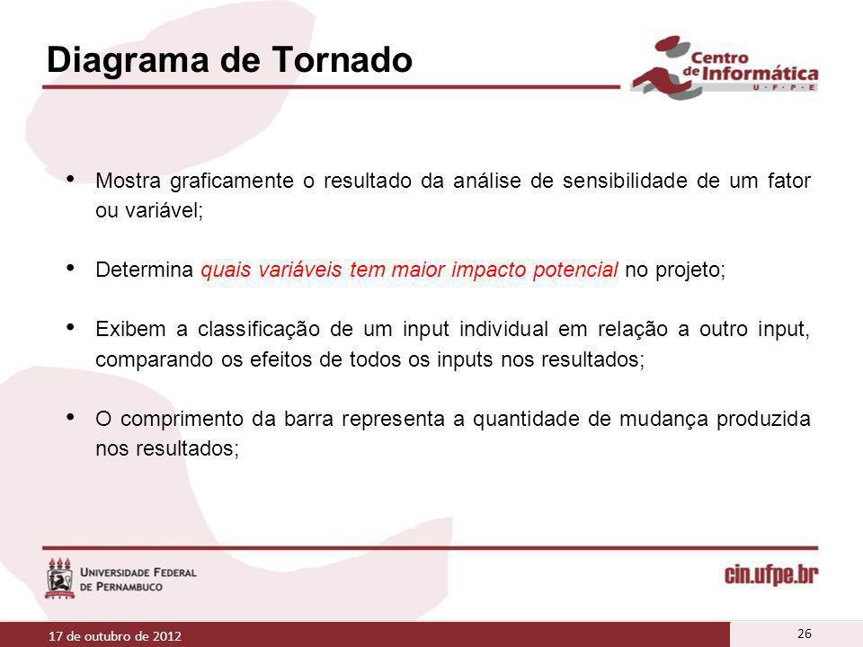 Diagrama de Tornado Mostra graficamente o resultado da análise de sensibilidade de um fator ou variável;