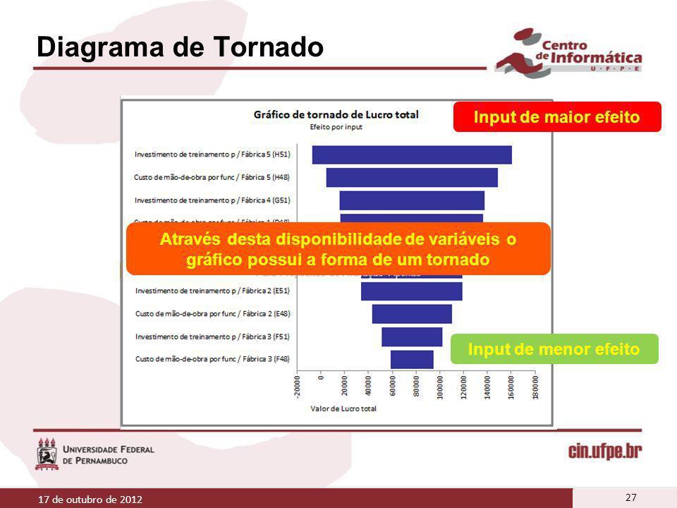 Diagrama de Tornado Input de maior efeito