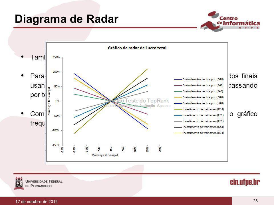 Diagrama de Radar Também compara os efeitos de vários inputs nos resultados;