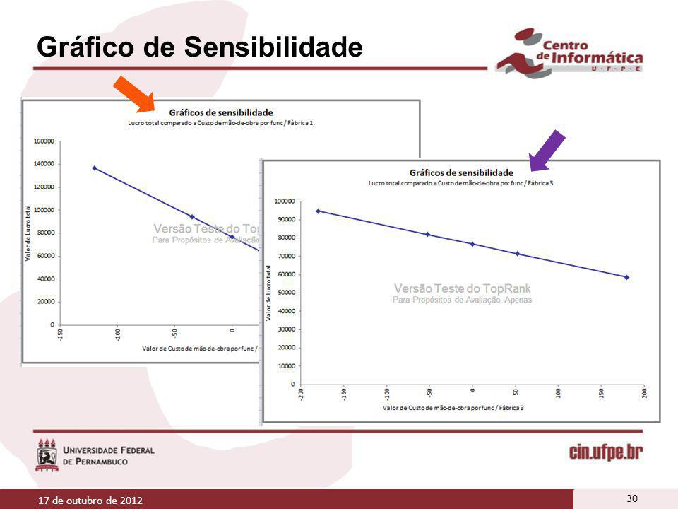Gráfico de Sensibilidade