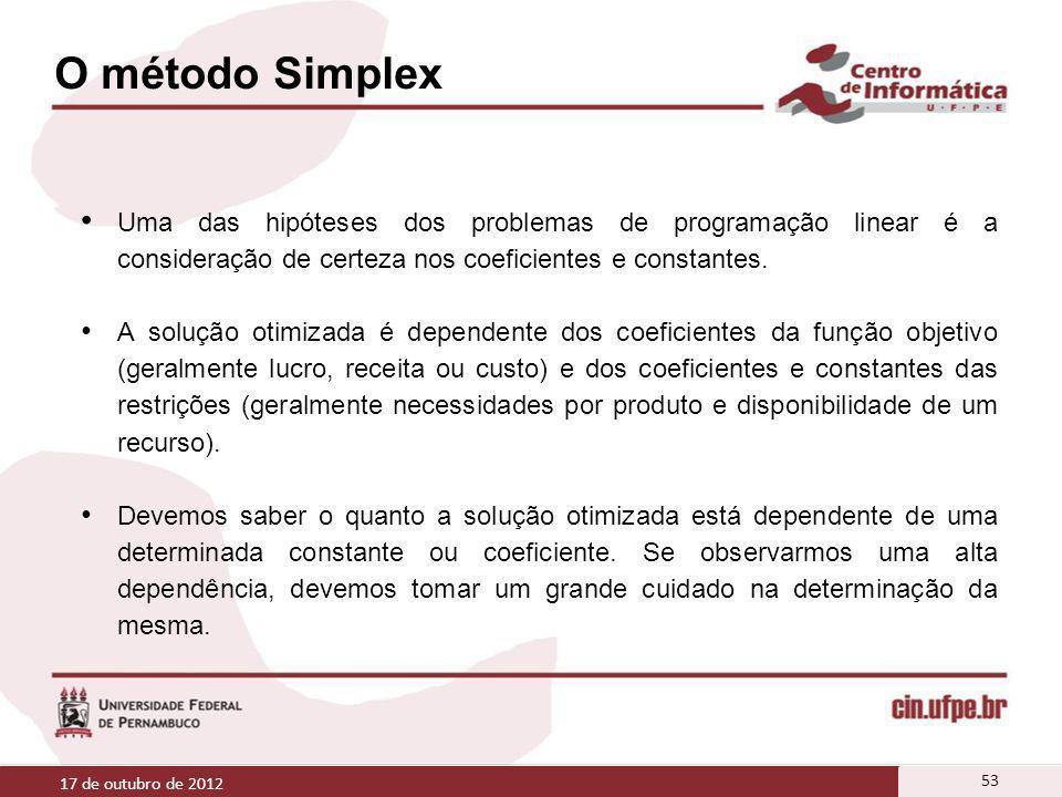 O método Simplex Uma das hipóteses dos problemas de programação linear é a consideração de certeza nos coeficientes e constantes.