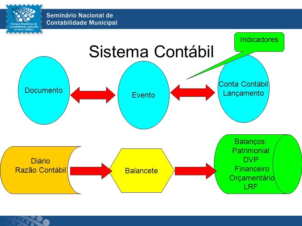Sistema Contábil Indicadores Conta Contábil Documento Lançamento