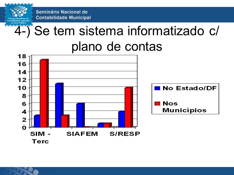 4-) Se tem sistema informatizado c/ plano de contas