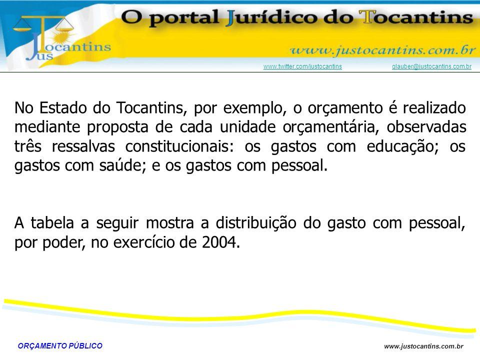 No Estado do Tocantins, por exemplo, o orçamento é realizado mediante proposta de cada unidade orçamentária, observadas três ressalvas constitucionais: os gastos com educação; os gastos com saúde; e os gastos com pessoal.