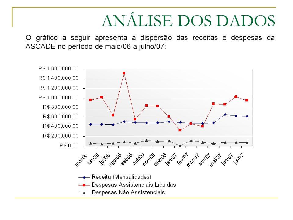 ANÁLISE DOS DADOS O gráfico a seguir apresenta a dispersão das receitas e despesas da ASCADE no período de maio/06 a julho/07: