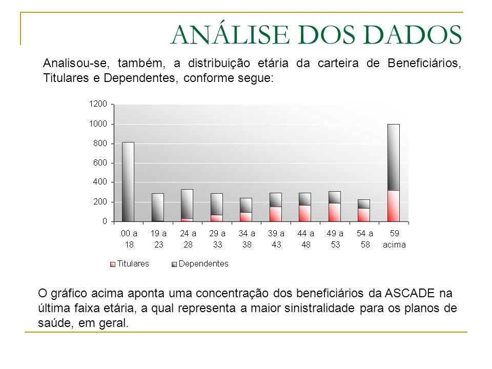 ANÁLISE DOS DADOS Analisou-se, também, a distribuição etária da carteira de Beneficiários, Titulares e Dependentes, conforme segue: