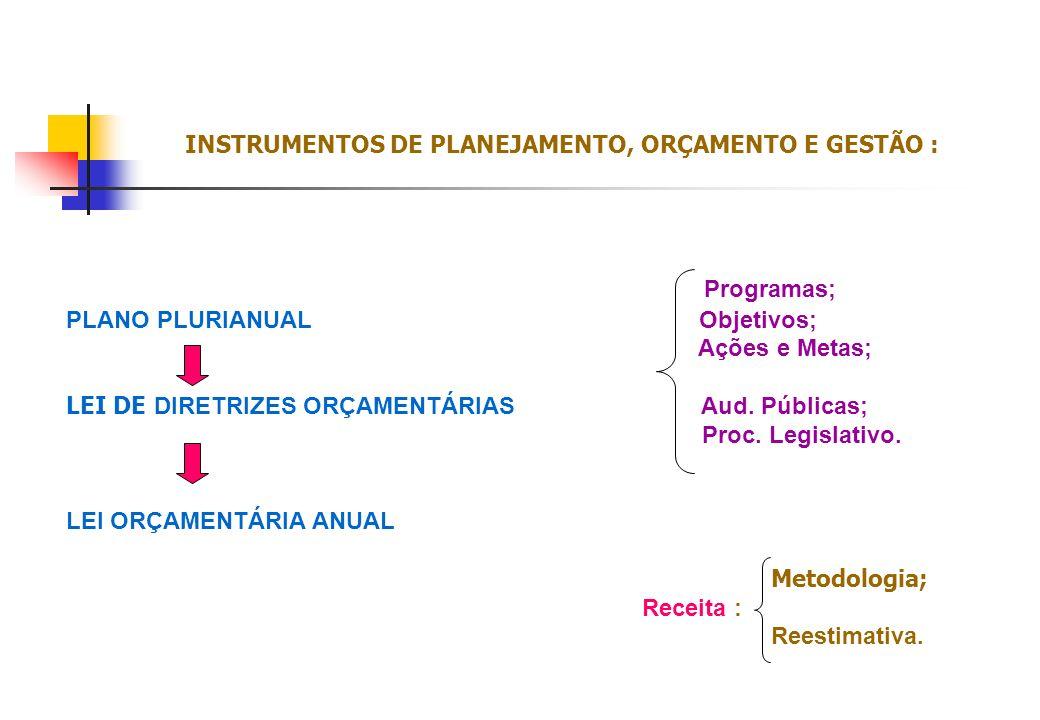 INSTRUMENTOS DE PLANEJAMENTO, ORÇAMENTO E GESTÃO :