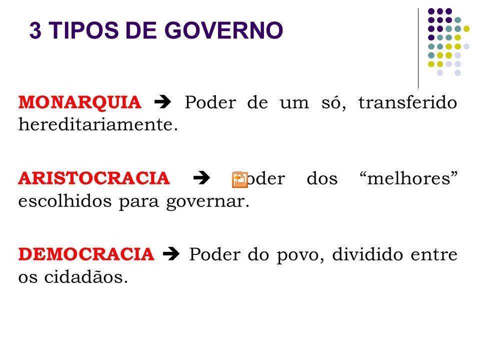 3 TIPOS DE GOVERNO MONARQUIA  Poder de um só, transferido hereditariamente. ARISTOCRACIA  Poder dos melhores escolhidos para governar.