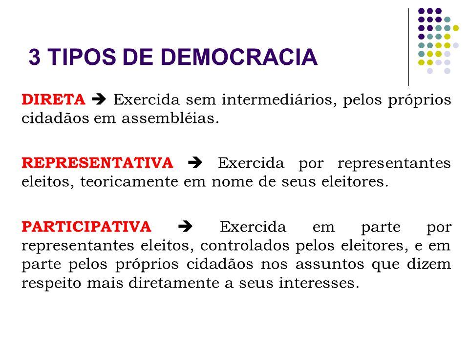 3 TIPOS DE DEMOCRACIA DIRETA  Exercida sem intermediários, pelos próprios cidadãos em assembléias.