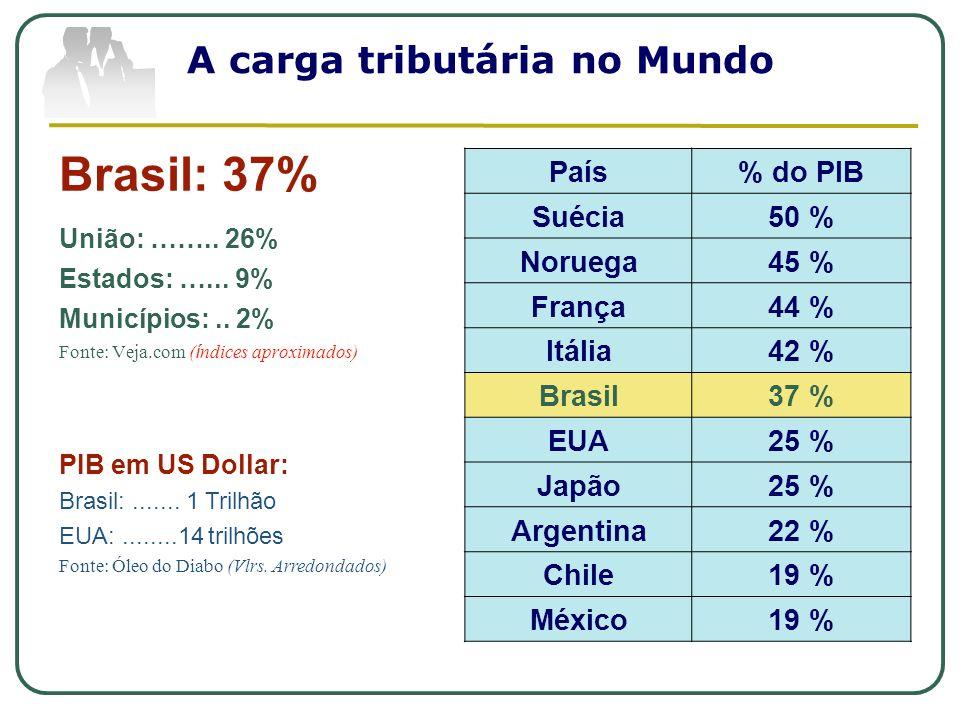 A carga tributária no Mundo