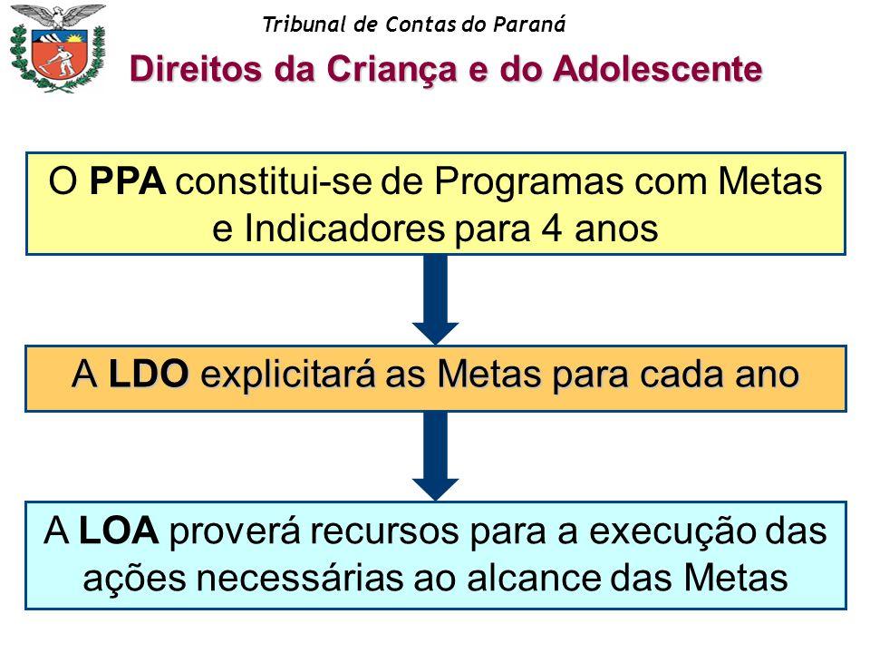 O PPA constitui-se de Programas com Metas e Indicadores para 4 anos