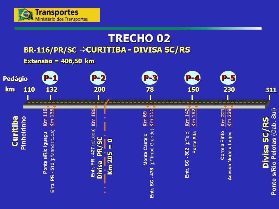 TRECHO 02 P-1 P-2 P-3 P-4 P-5 Curitiba Divisa SC/RS