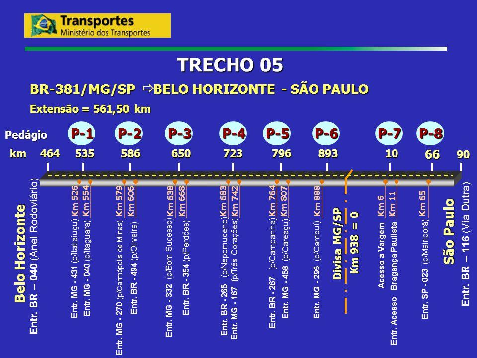 TRECHO 05 BR-381/MG/SP ð BELO HORIZONTE - SÃO PAULO P-1 P-2 P-3 P-4