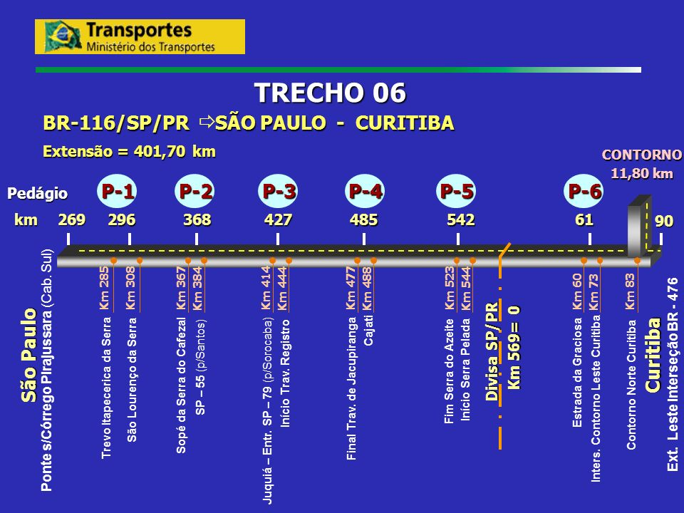 Ext. Leste Interseção BR - 476 Trevo Itapecerica da Serra