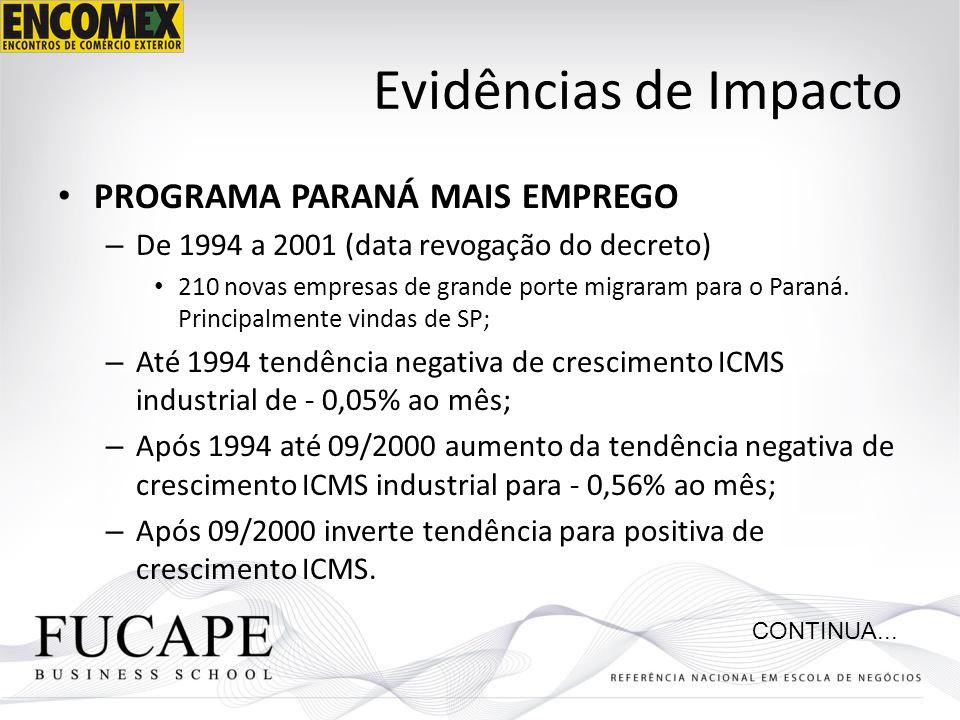 Evidências de Impacto PROGRAMA PARANÁ MAIS EMPREGO