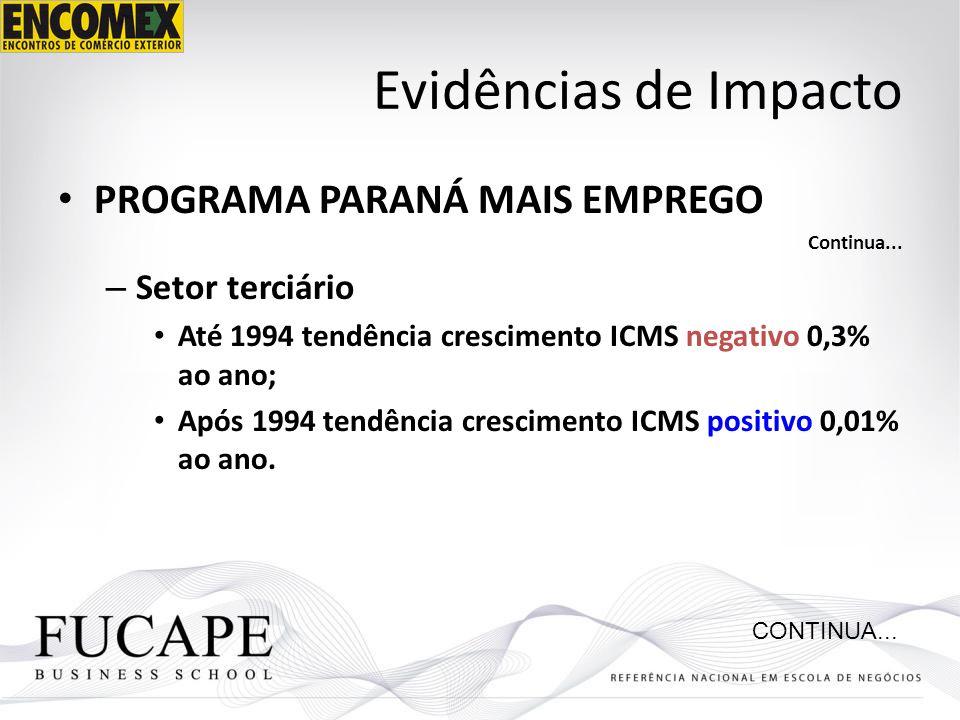 Evidências de Impacto PROGRAMA PARANÁ MAIS EMPREGO Setor terciário