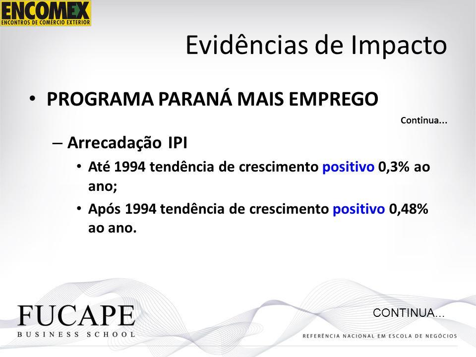 Evidências de Impacto PROGRAMA PARANÁ MAIS EMPREGO Arrecadação IPI