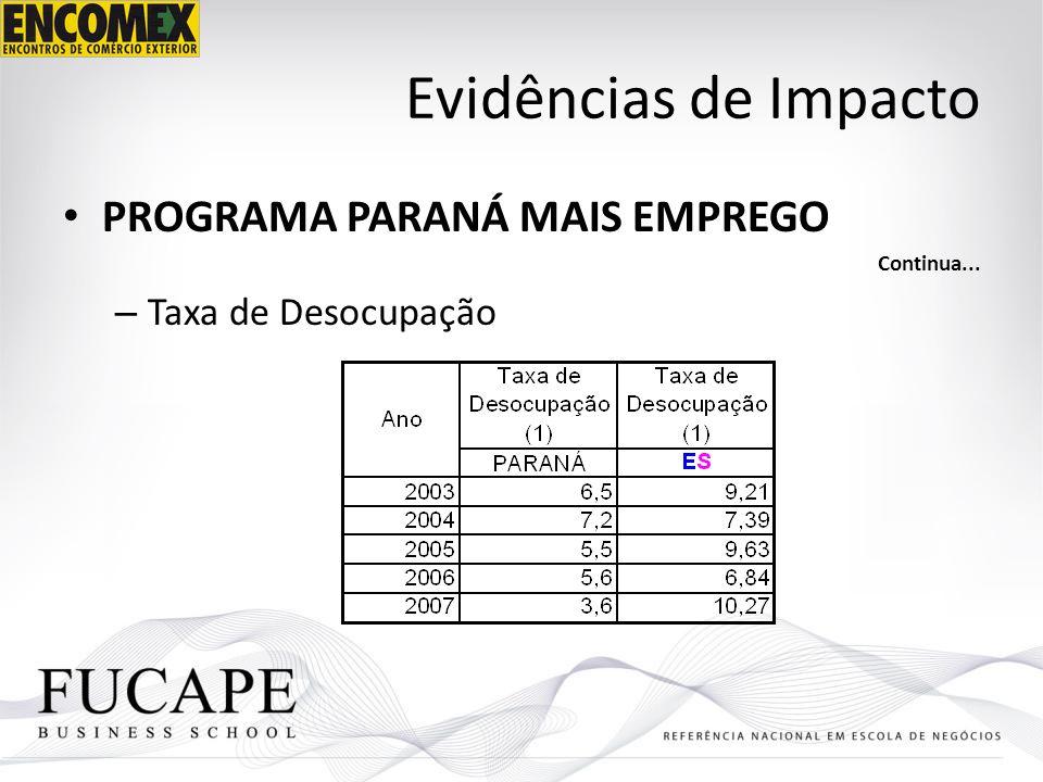 Evidências de Impacto PROGRAMA PARANÁ MAIS EMPREGO Taxa de Desocupação