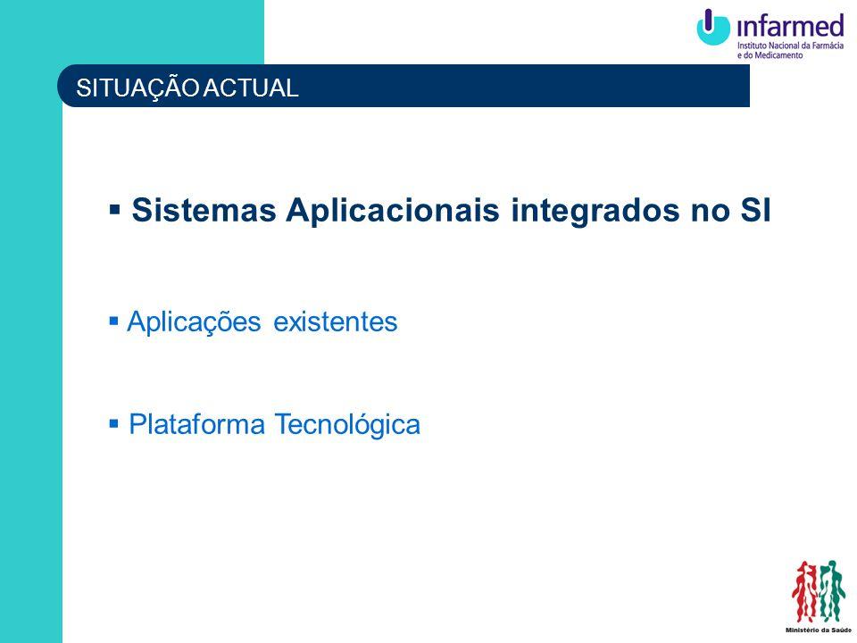 Sistemas Aplicacionais integrados no SI