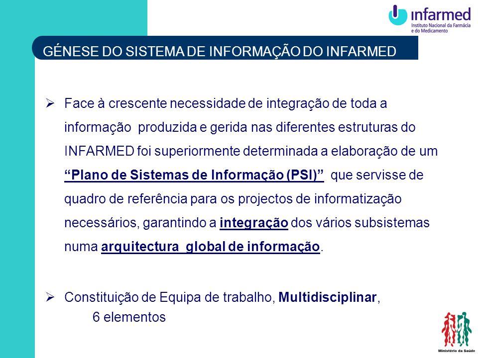 GÉNESE DO SISTEMA DE INFORMAÇÃO DO INFARMED