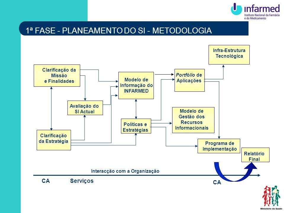 1ª FASE - PLANEAMENTO DO SI - METODOLOGIA